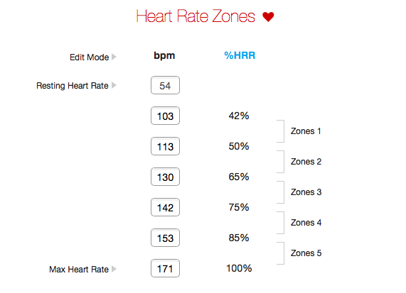 Garmin Heart Rate Zones
